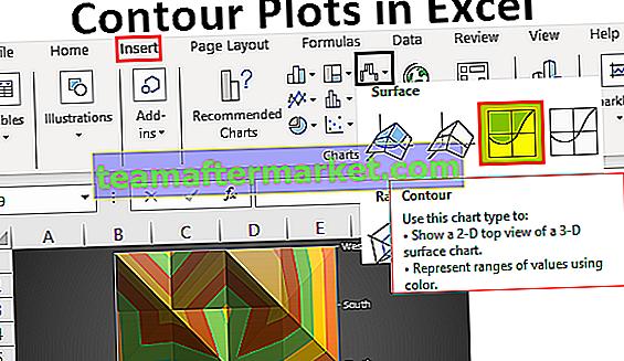 Tracés de contour dans Excel