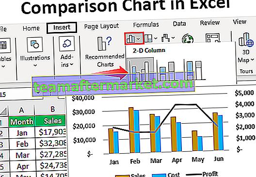 Grafico di confronto in Excel