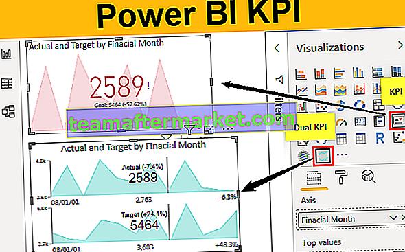 Power BI KPI
