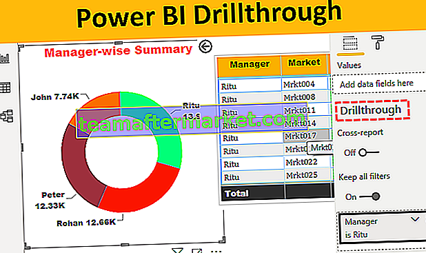 Extraction Power BI