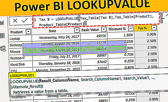 Power BI LOOKUPVALUE