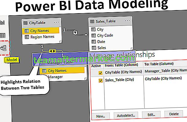 Modélisation des données Power BI