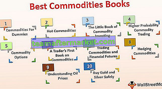 Best Commodities Bücher