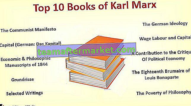 I migliori libri di Karl Marx