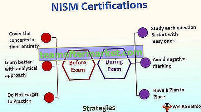 Volledige gids voor NISM-certificeringen