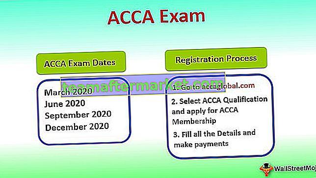 ACCA Prüfungstermine & Registrierungsprozess