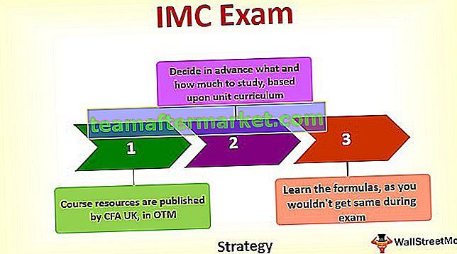 CFA IMC - Examengids voor vermogensbeheercertificaten