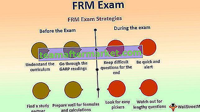 FRM-examen | Gids voor certificering van financieel risicobeheer