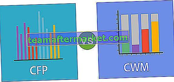CFP versus CWM - wat is een betere referentie?