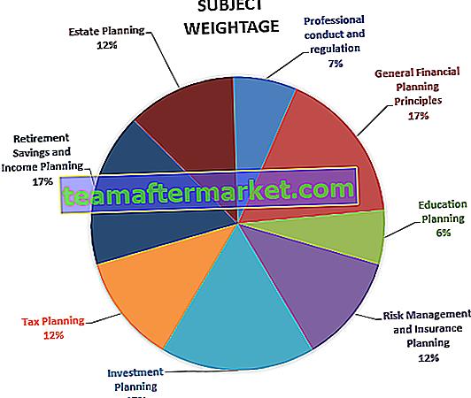 Pianificatore finanziario certificato - Guida all'esame CFP