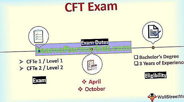Examen CFT de technicien financier certifié | Un guide complet