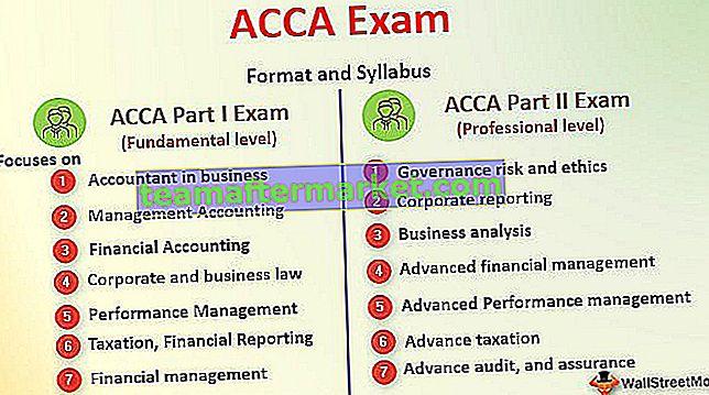 Panduan Lengkap Pemula untuk Ujian ACCA