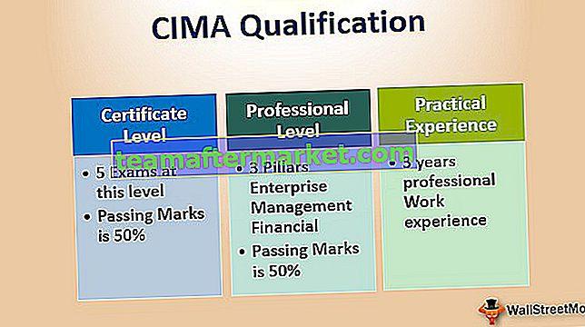 CIMA-Qualifikation | Ein vollständiger Leitfaden für Anfänger