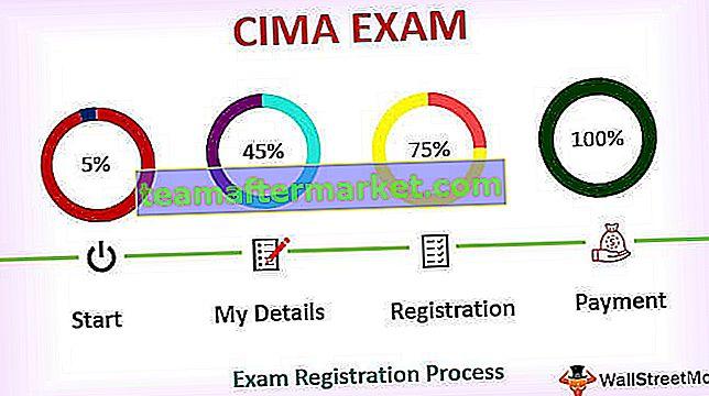 CIMA-examendata