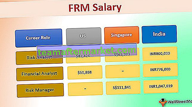 FRM Salaris | India | VS | VK | Singapore | Topwerkgevers