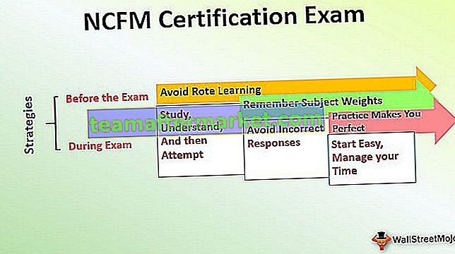 Beginnershandleiding voor NCFM-certificeringsexamen