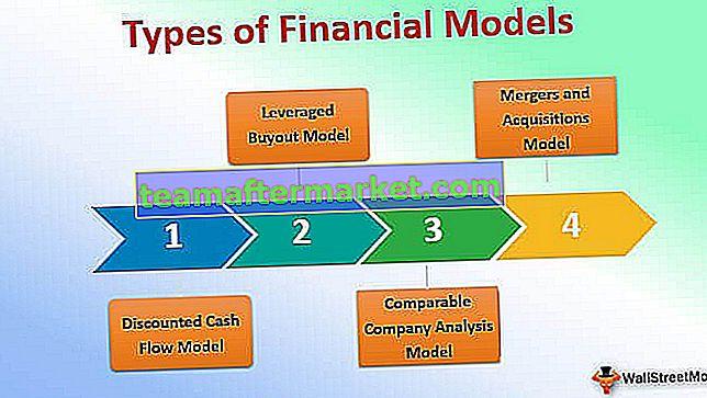 Soorten financiële modellen