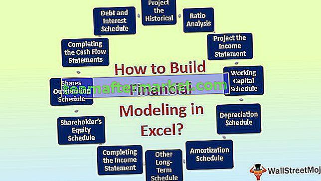 Modellazione finanziaria in Excel