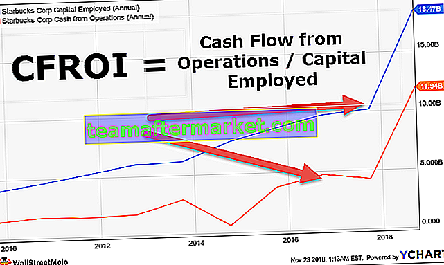 CFROI (Cash Flow Return on Investment)
