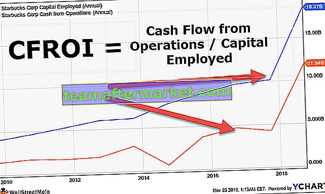 CFROI (flujo de caja de retorno de la inversión)