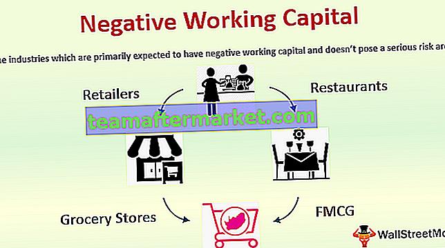 Negatives Betriebskapital