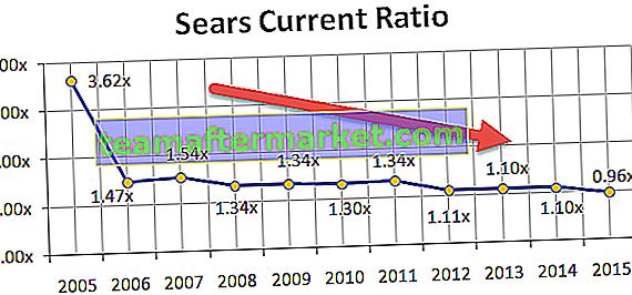 Ratio actuel