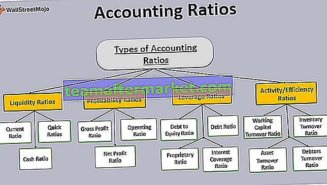Ratios comptables
