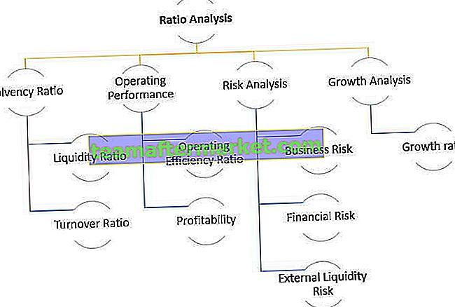 Verhältnis Analyse