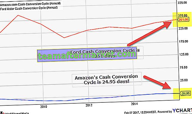 Cycle de conversion de trésorerie