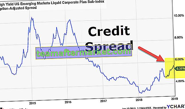 Kreditspread