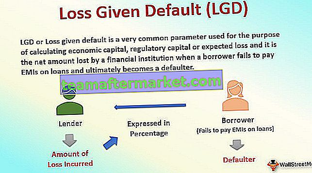Loss Given Default (LGD)