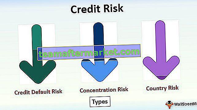 Resiko kredit