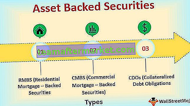 Asset Backed Securities (RMBS, CMBS, CDOs)