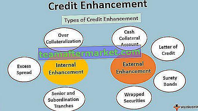 Kredit Erhöhung