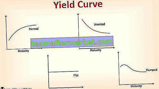 Helling, theorie, grafieken, analyse van de opbrengstcurve (complete gids)