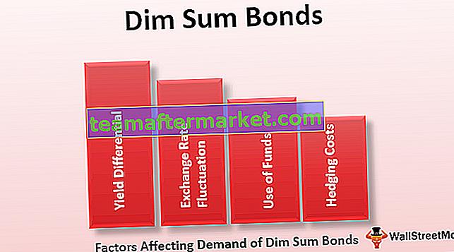 Dim Sum-obligaties