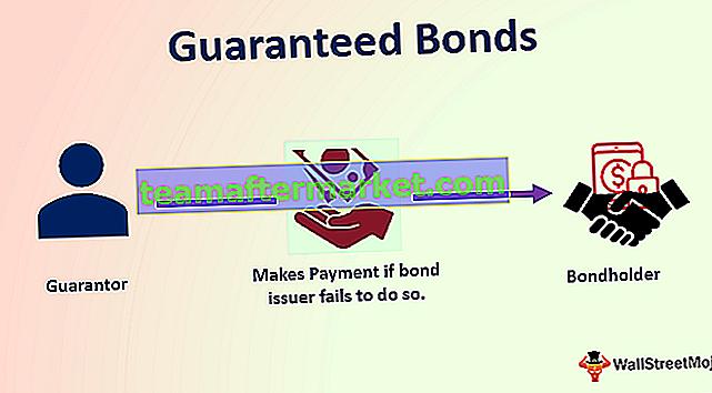 Gegarandeerde obligaties
