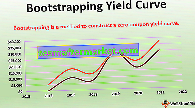 Bootstrapping opbrengstcurve