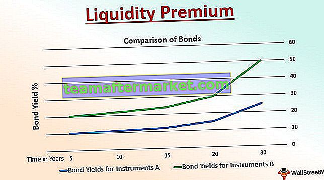 Liquiditätsprämie