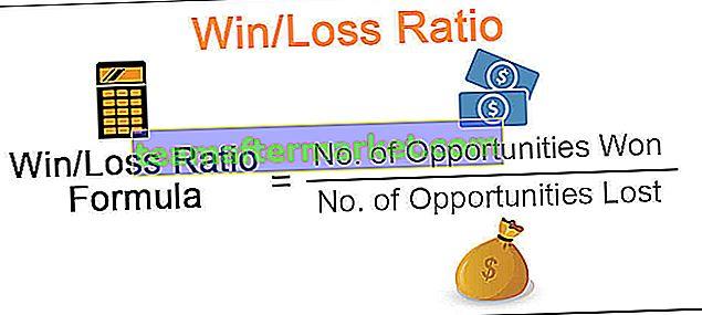 Gewinn / Verlust-Verhältnis