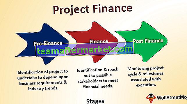 Project financiering