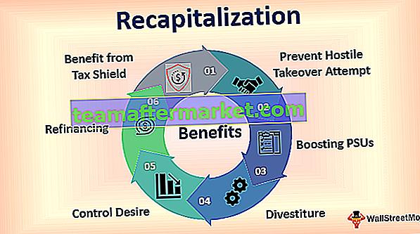 Rekapitalisierung