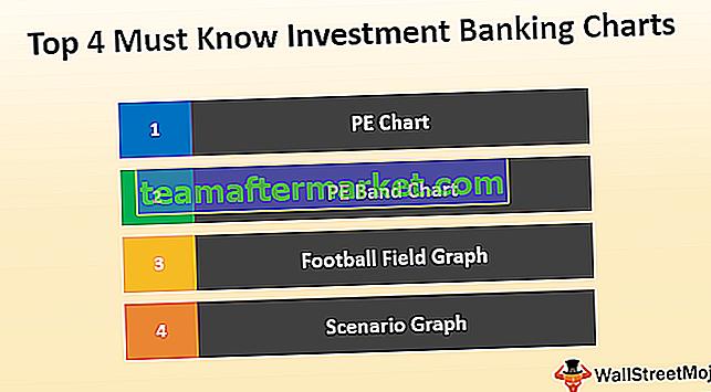 Top 4 Must-Investment-Investment-Banking-Charts (kostenlose Download-Vorlage enthalten)