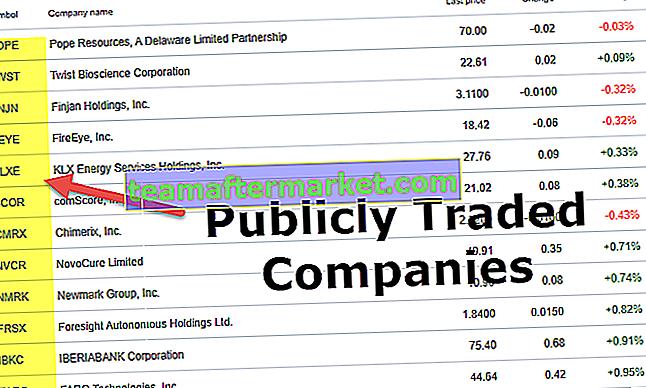 Beursgenoteerde bedrijven