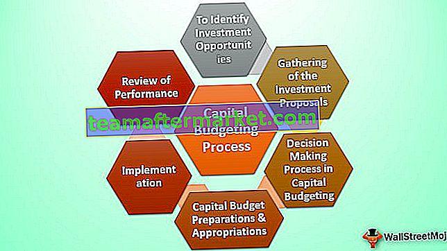 Kapitalbudgetierungsprozess
