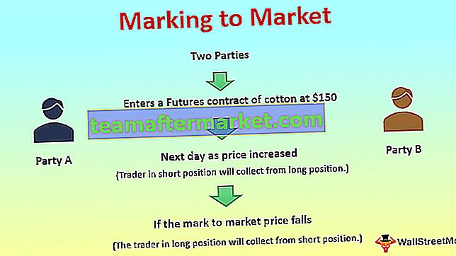 Markierung zum Markt
