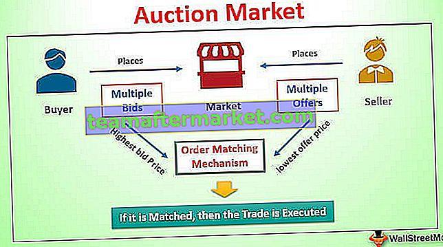 Auktionsmarkt