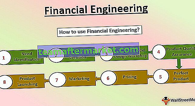 Rekayasa Keuangan