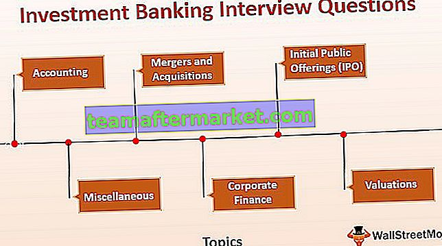 Pertanyaan Wawancara Perbankan Investasi (dengan Jawaban)