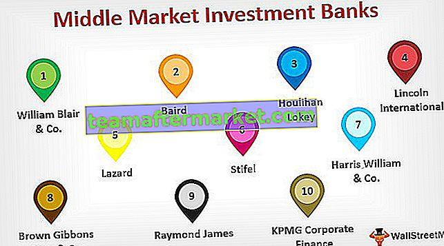 Liste des 10 meilleures banques d'investissement du marché intermédiaire
